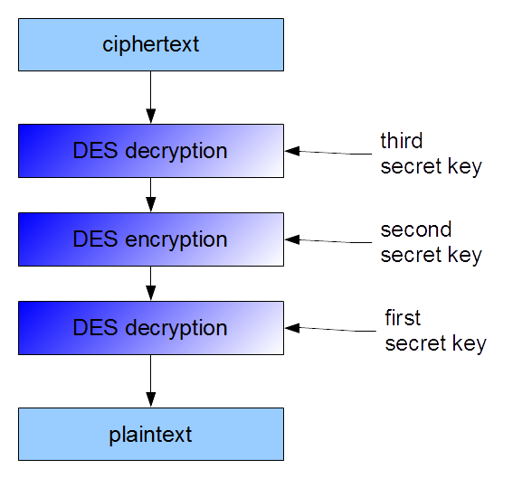 Scheme of 3DES decryption