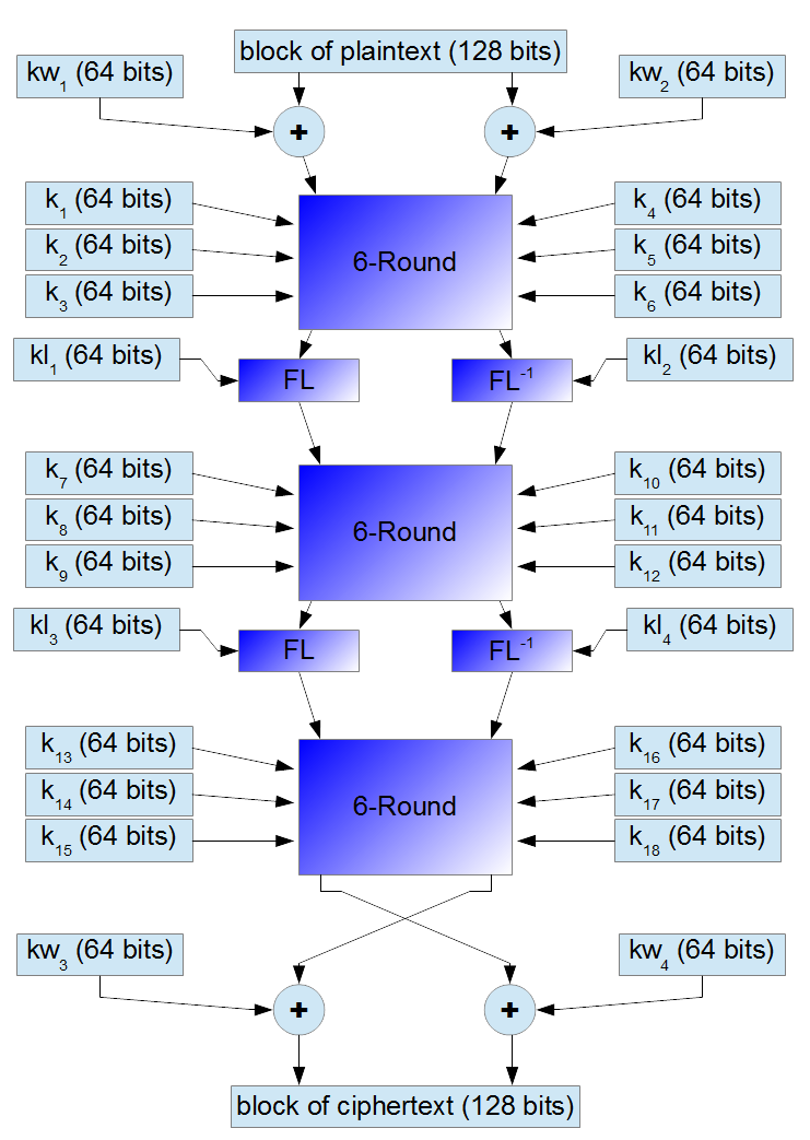 Small scheme of encryption for 128-bit key
