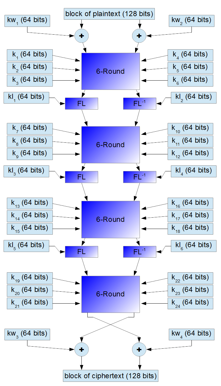 Small scheme of encryption for 192 or 256-bit key