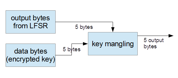 Scheme of CSS algorithm for keys