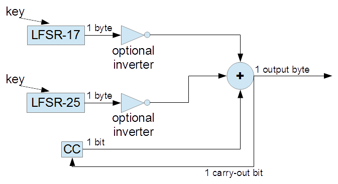 Scheme of LFSR working