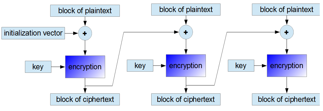 encryption in CBC mode