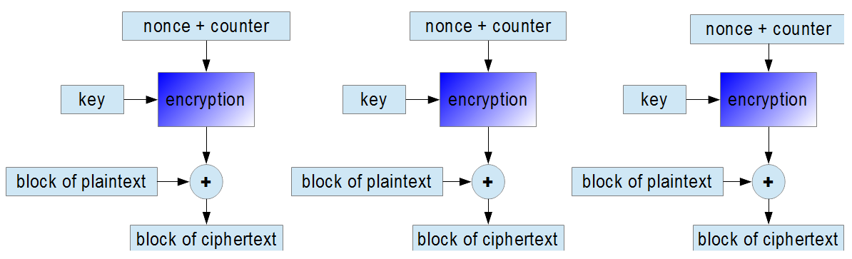 encryption in CTR mode