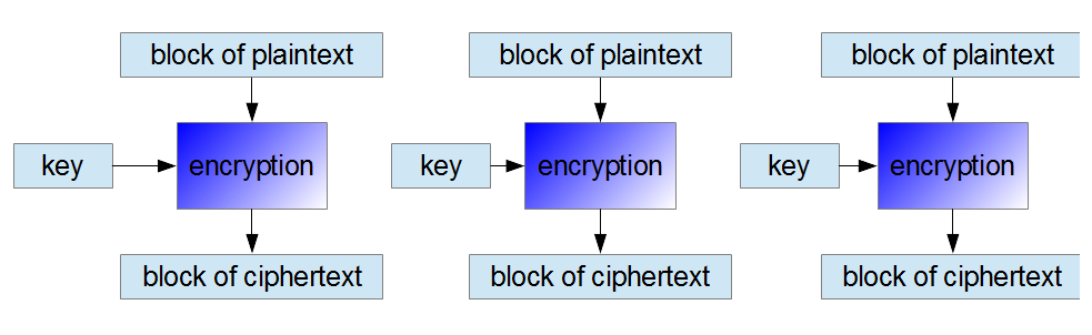 encryption in ECB mode