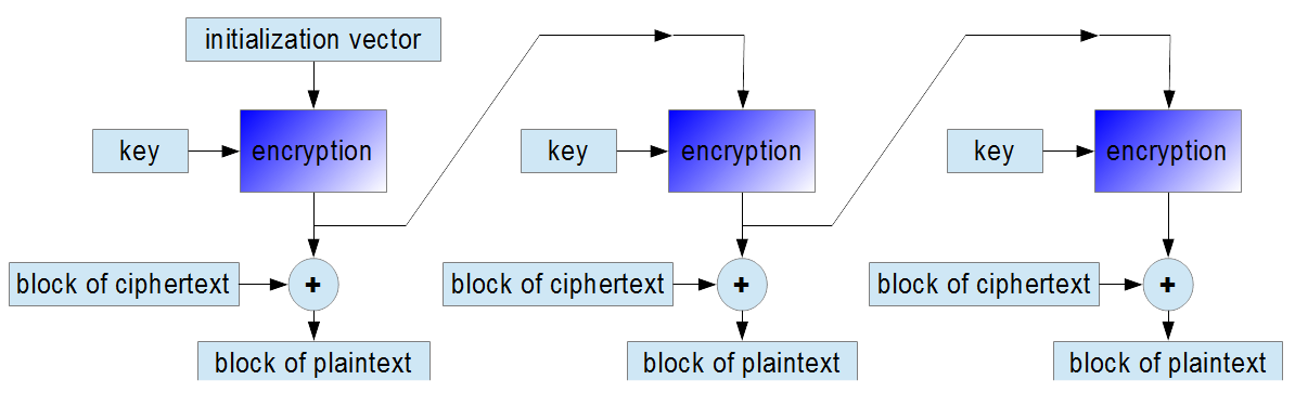 decryption in OFB mode