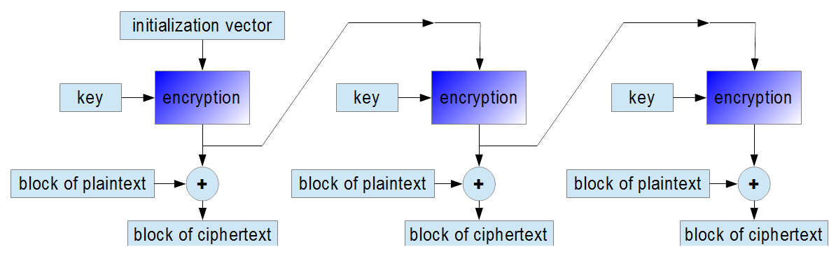 encryption in OFB mode