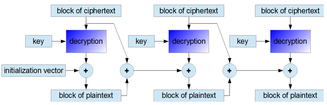 decryption in PCBC mode