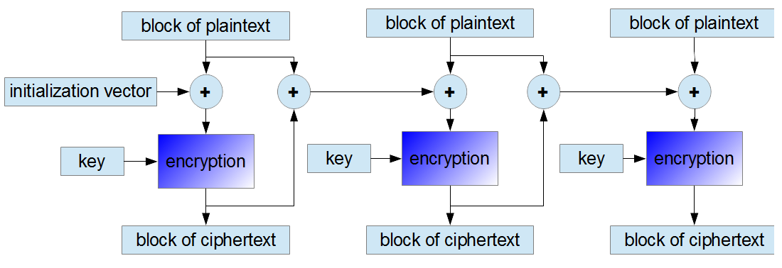 encryption in PCBC mode