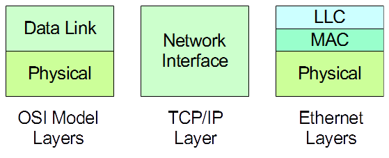 Sublayers of the network interface layer