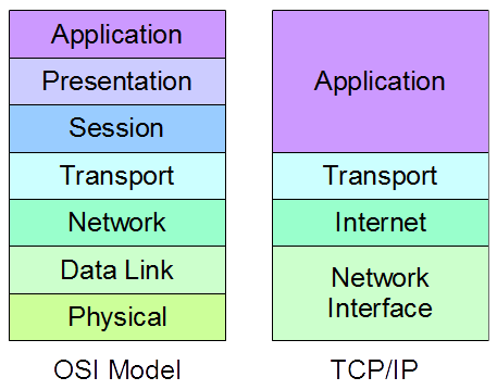 Comparison of TCP/IP and OSI layers