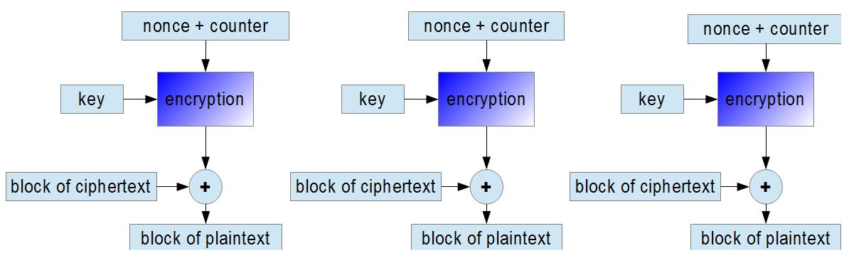 CTR decryption