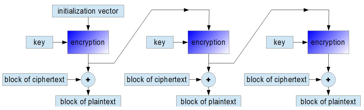 OFB decryption